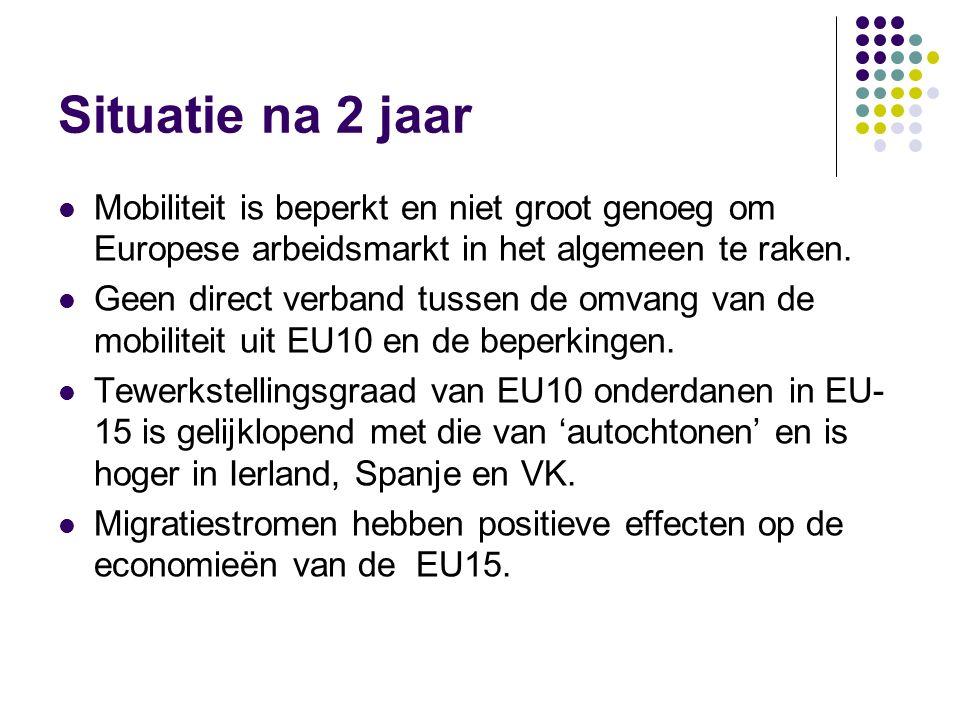 Situatie na 2 jaar Mobiliteit is beperkt en niet groot genoeg om Europese arbeidsmarkt in het algemeen te raken.