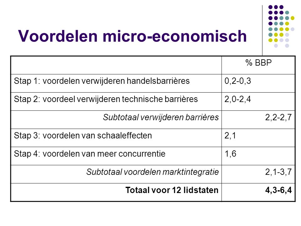 Voordelen micro-economisch