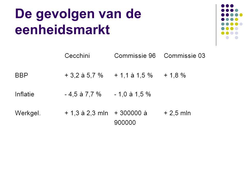 De gevolgen van de eenheidsmarkt
