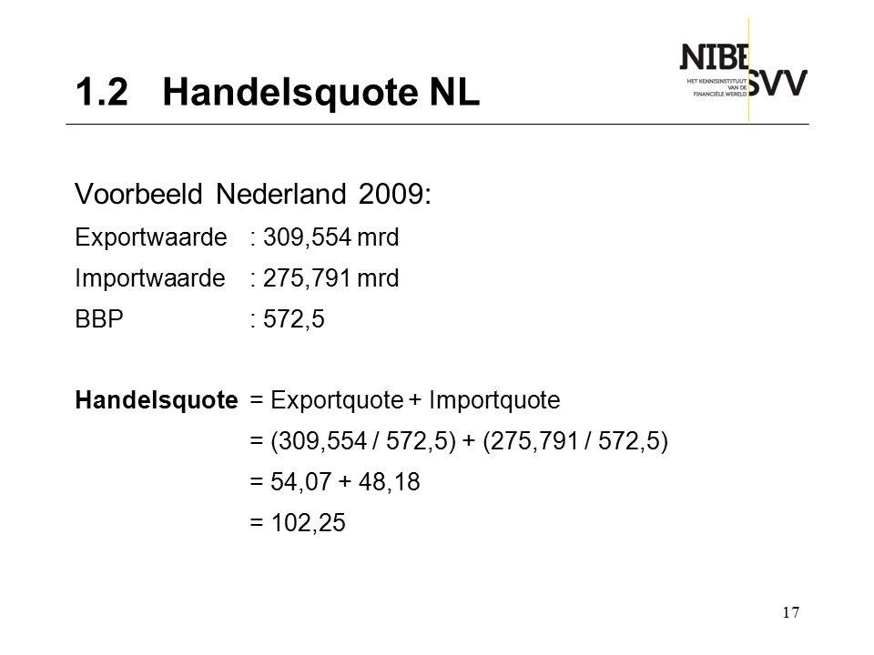1.2 Handelsquote NL Voorbeeld Nederland 2009: