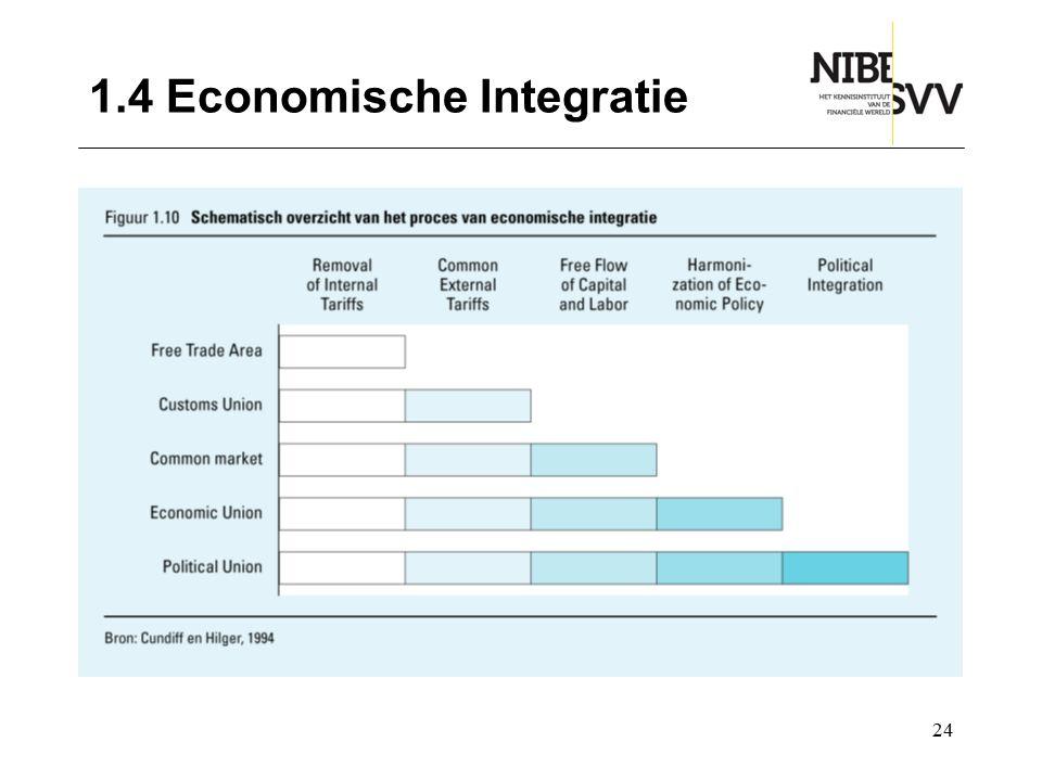 1.4 Economische Integratie