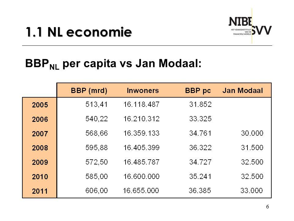 1.1 NL economie BBPNL per capita vs Jan Modaal: