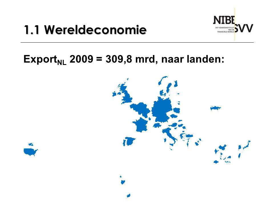 1.1 Wereldeconomie ExportNL 2009 = 309,8 mrd, naar landen: