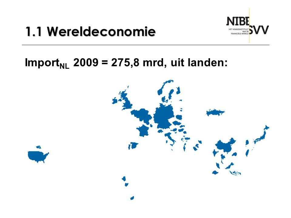1.1 Wereldeconomie ImportNL 2009 = 275,8 mrd, uit landen: