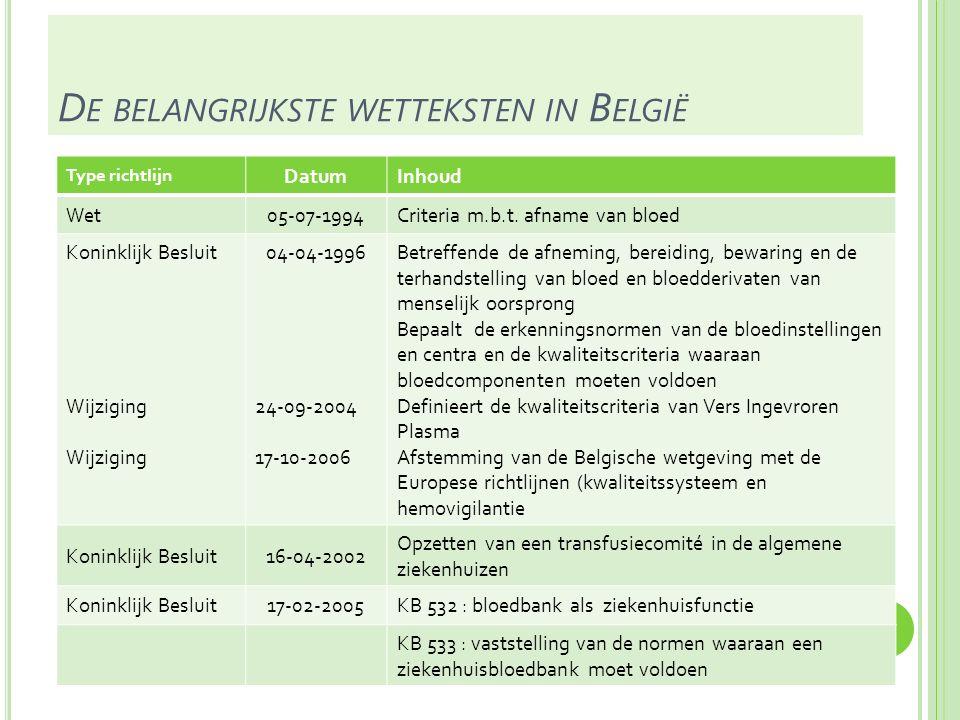 De belangrijkste wetteksten in België