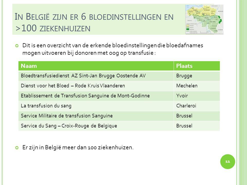 In België zijn er 6 bloedinstellingen en >100 ziekenhuizen