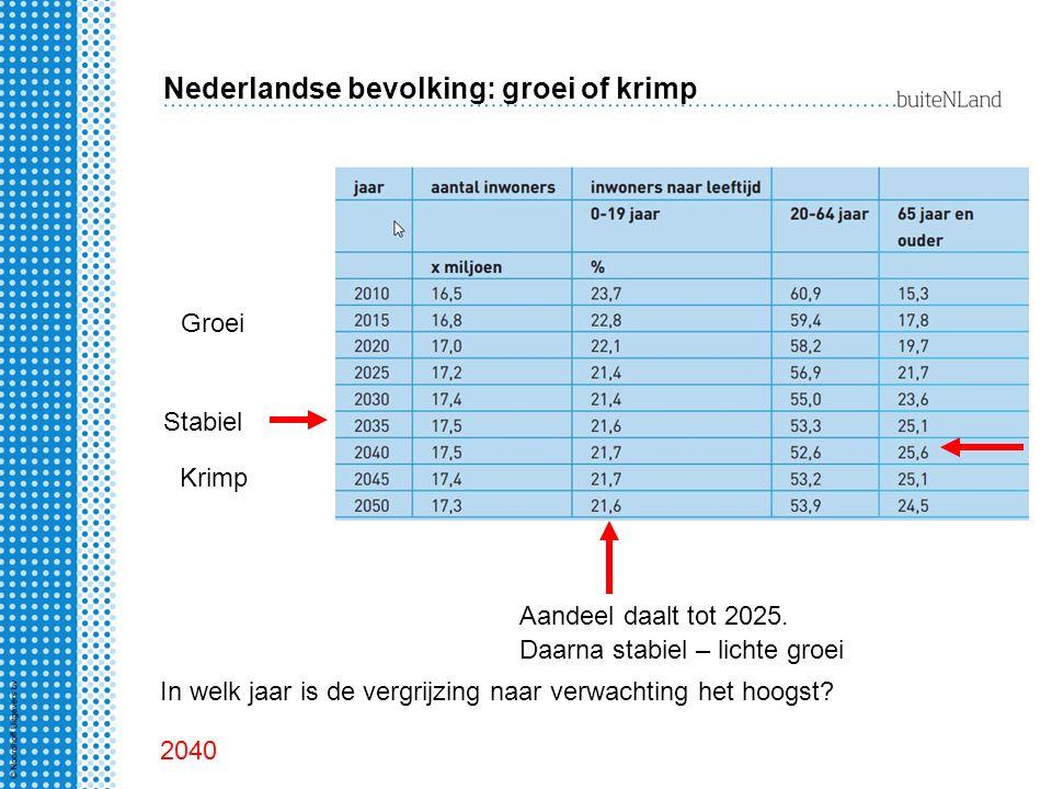 Nederlandse bevolking: groei of krimp
