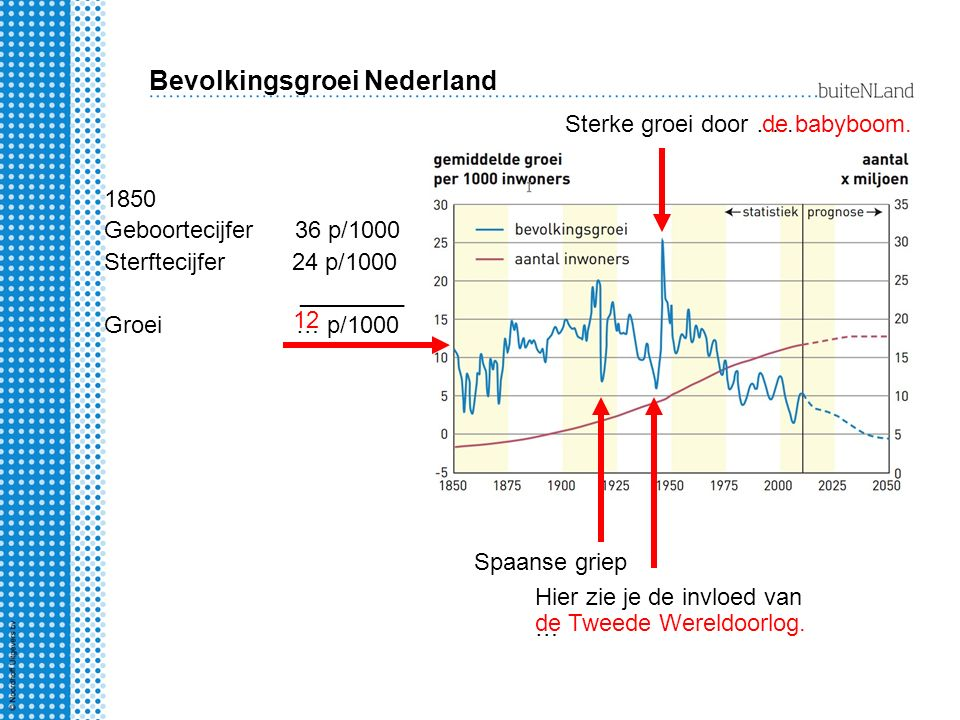 Bevolkingsgroei Nederland