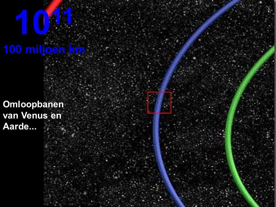 1011 100 miljoen km Omloopbanen van Venus en Aarde...