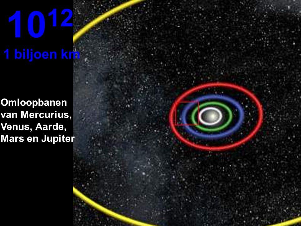 1012 1 biljoen km Omloopbanen van Mercurius, Venus, Aarde, Mars en Jupiter