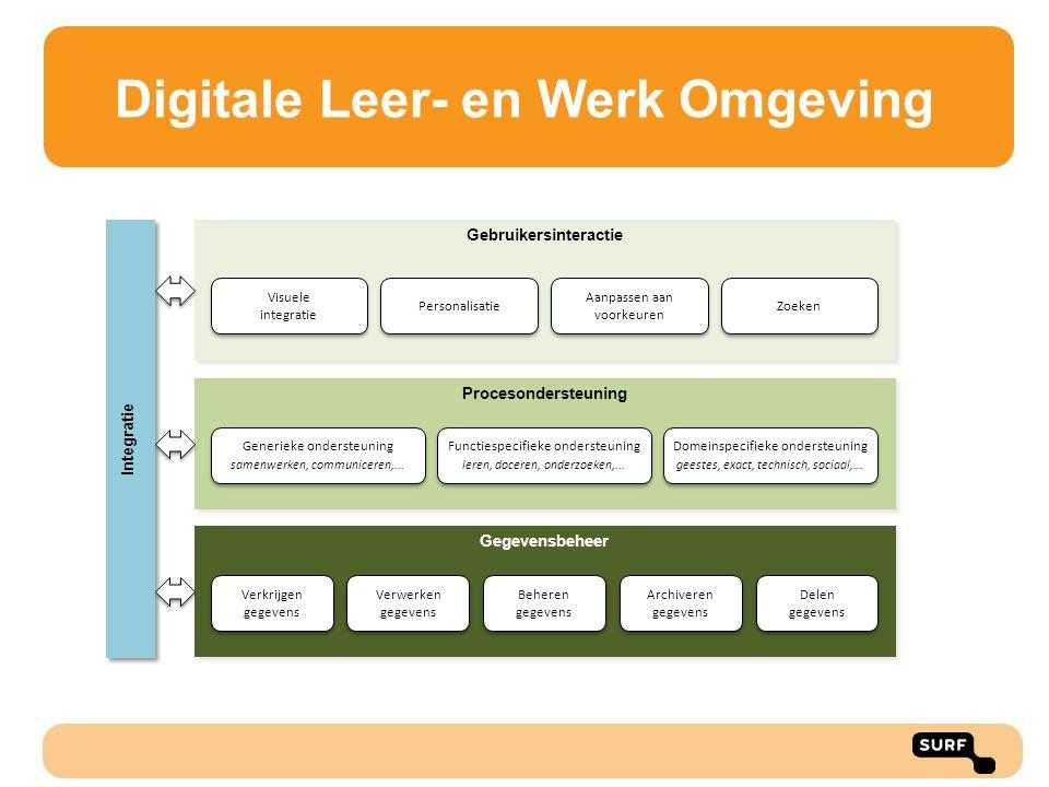 Digitale Leer- en Werk Omgeving