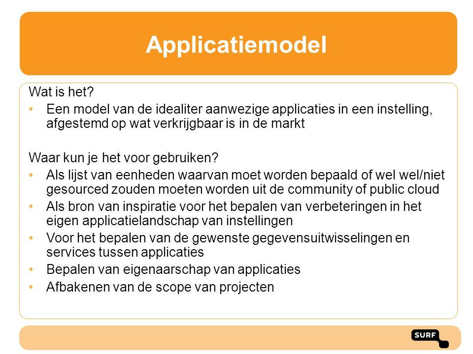 Applicatiemodel Wat is het