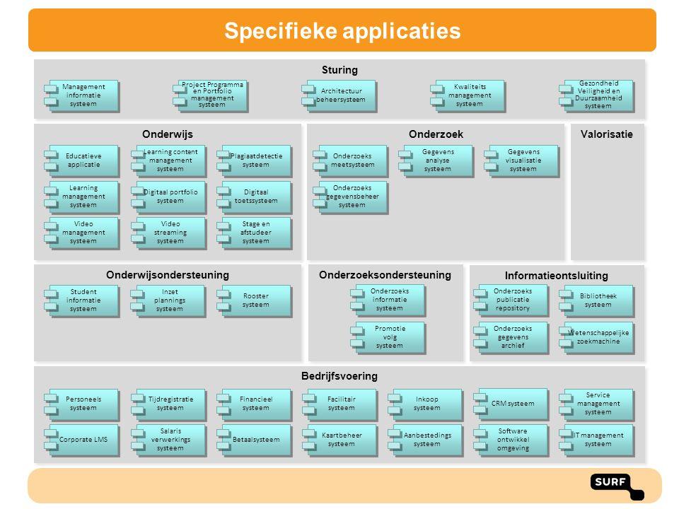 Specifieke applicaties