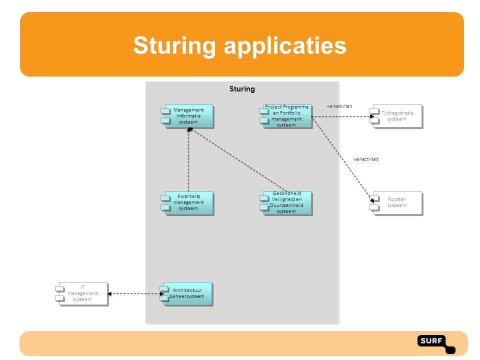 Sturing applicaties Sturing Management informatie systeem