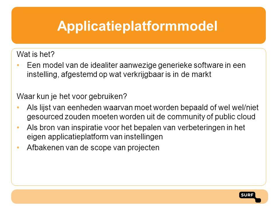 Applicatieplatformmodel