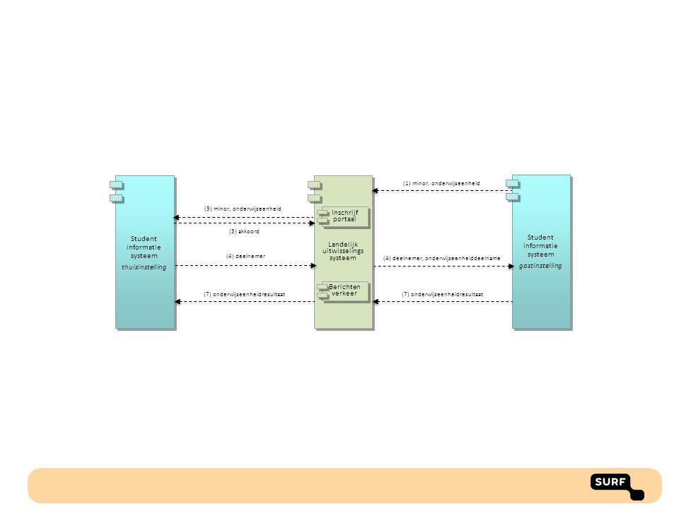 Student informatie systeem