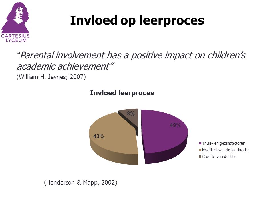 Invloed op leerproces Parental involvement has a positive impact on children's academic achievement