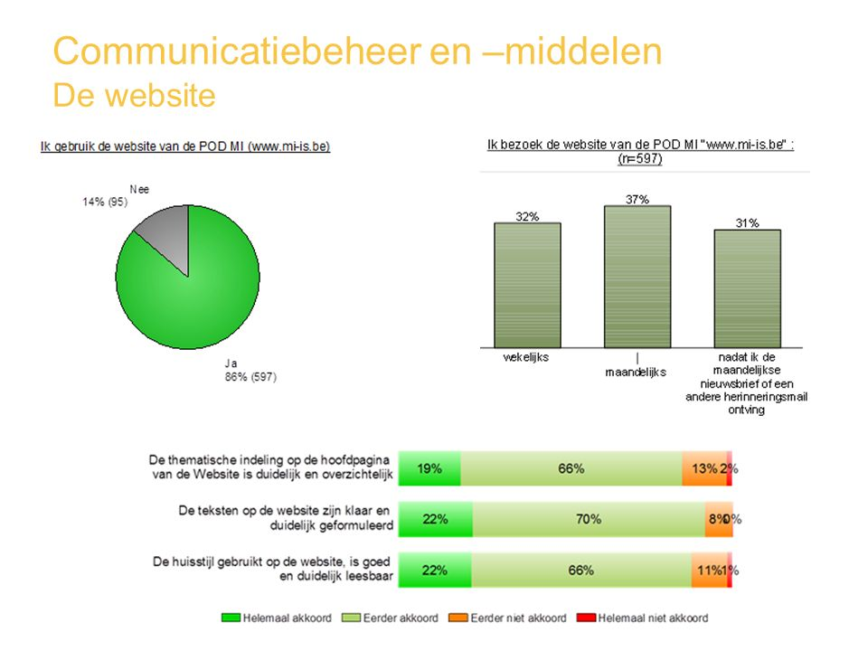 Communicatiebeheer en –middelen De website