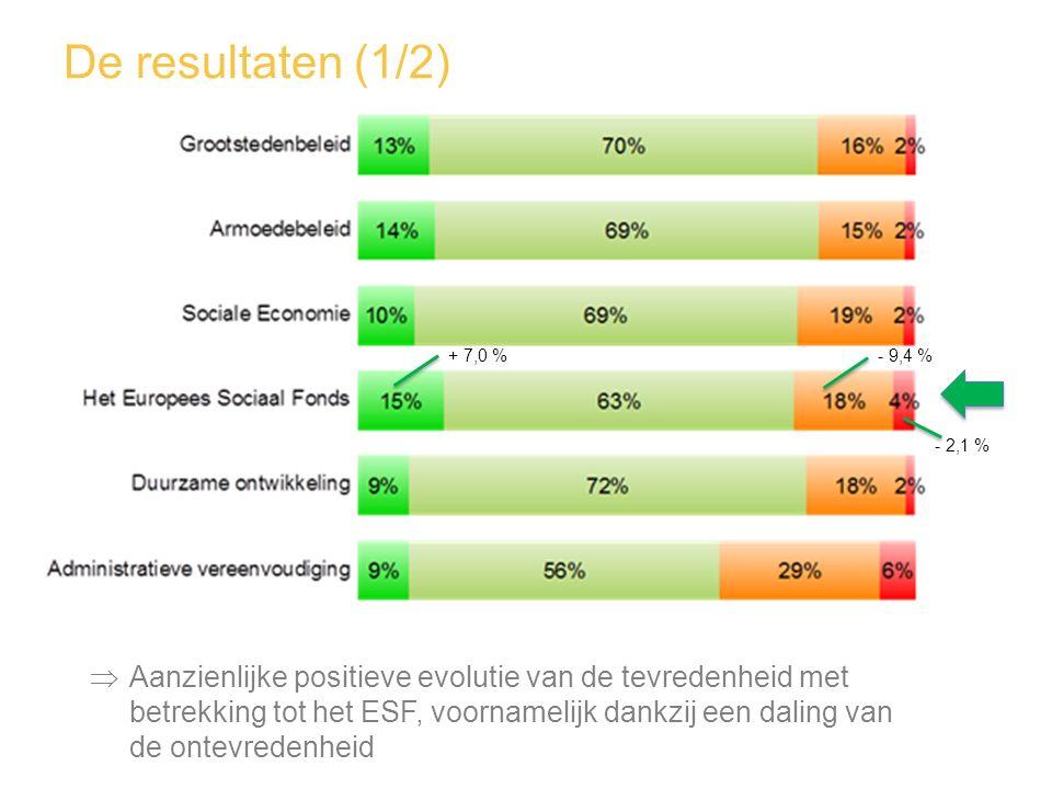 De resultaten (1/2) + 7,0 % - 9,4 % - 2,1 %