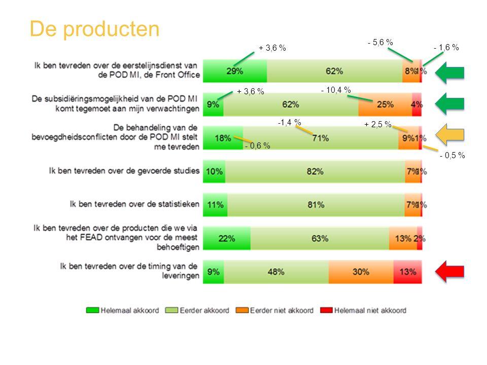De producten - 5,6 % + 3,6 % - 1,6 % - 10,4 % + 3,6 % -1,4 % + 2,5 %