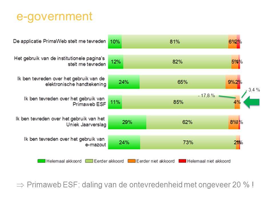 e-government - 3,4 % - 17,8 % Primaweb ESF: daling van de ontevredenheid met ongeveer 20 % !
