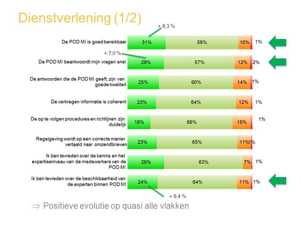 Dienstverlening (1/2) Positieve evolutie op quasi alle vlakken + 8,3 %