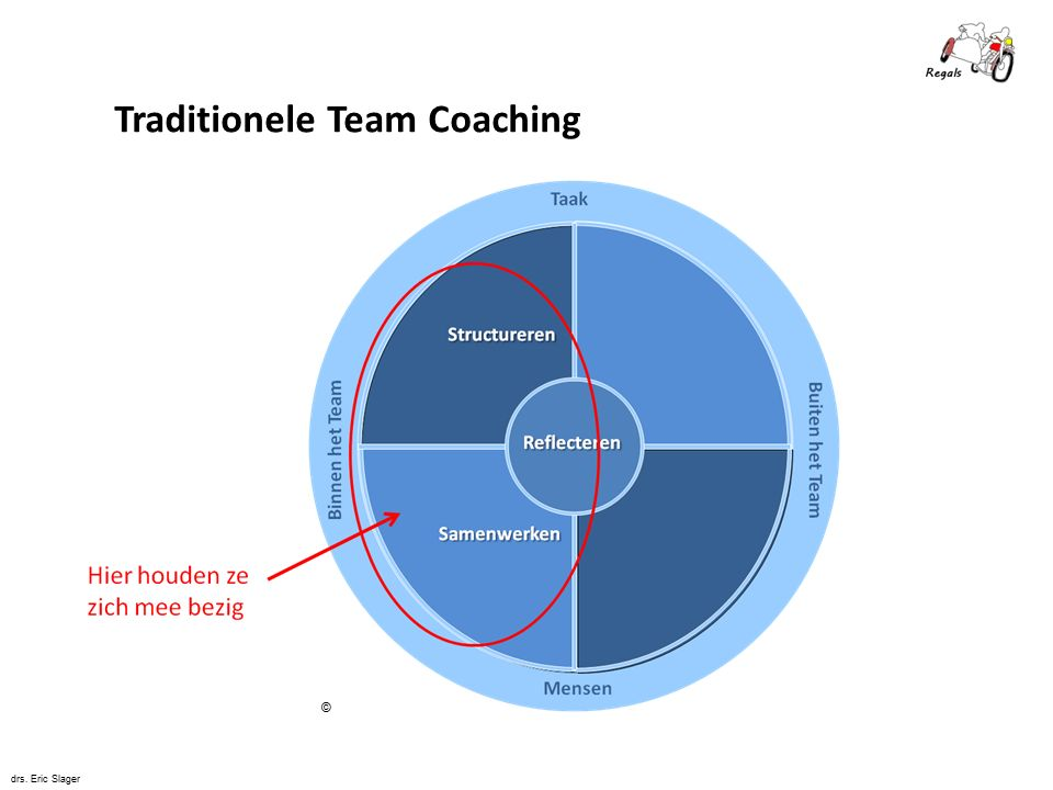 Traditionele Team Coaching