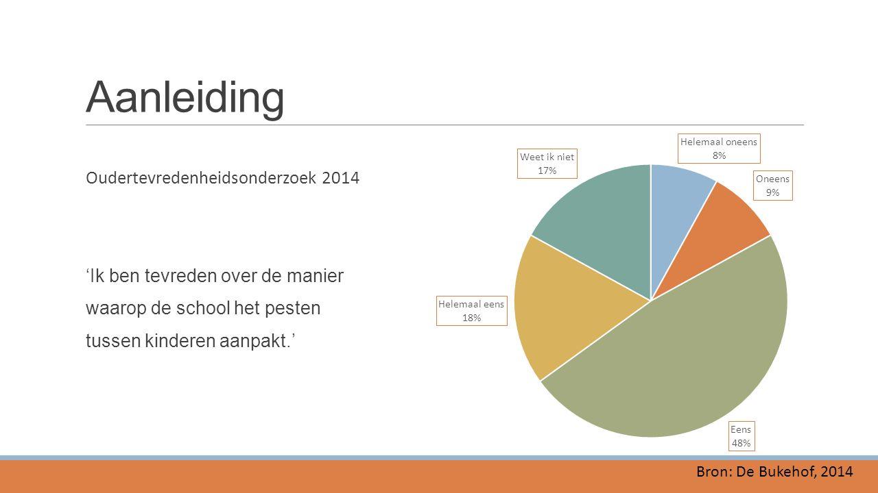 Aanleiding Oudertevredenheidsonderzoek 2014 'Ik ben tevreden over de manier waarop de school het pesten tussen kinderen aanpakt.'