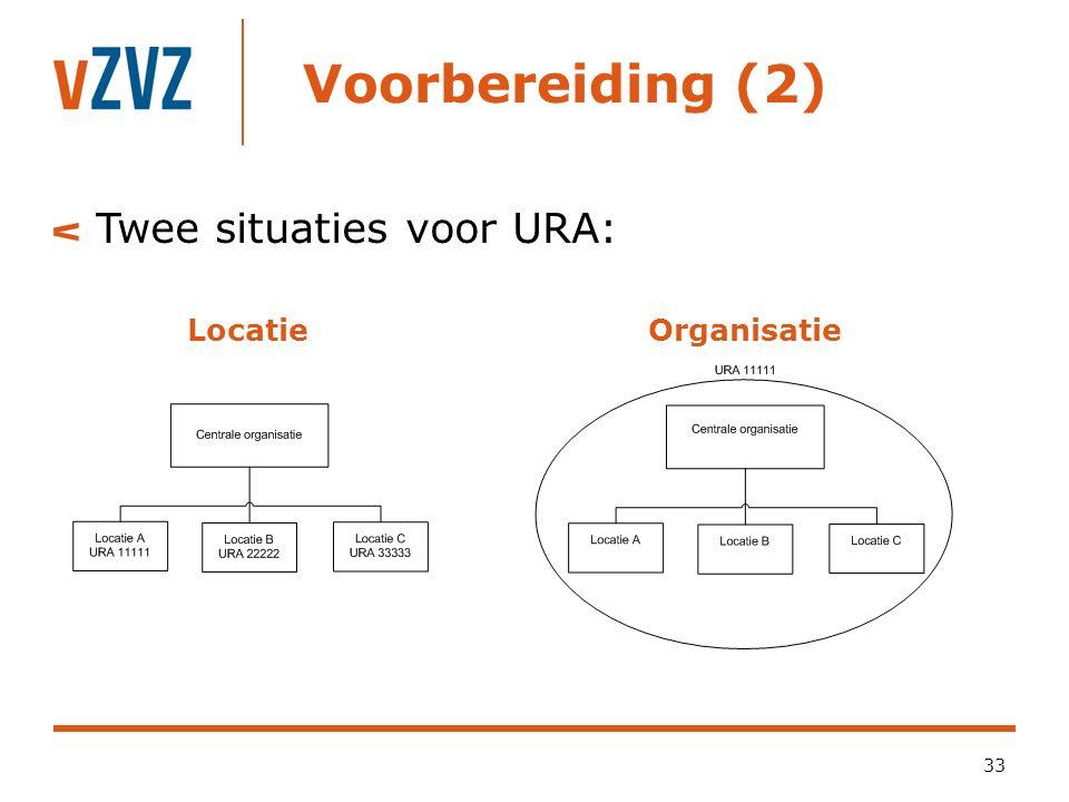Voorbereiding (2) Twee situaties voor URA: Locatie Organisatie
