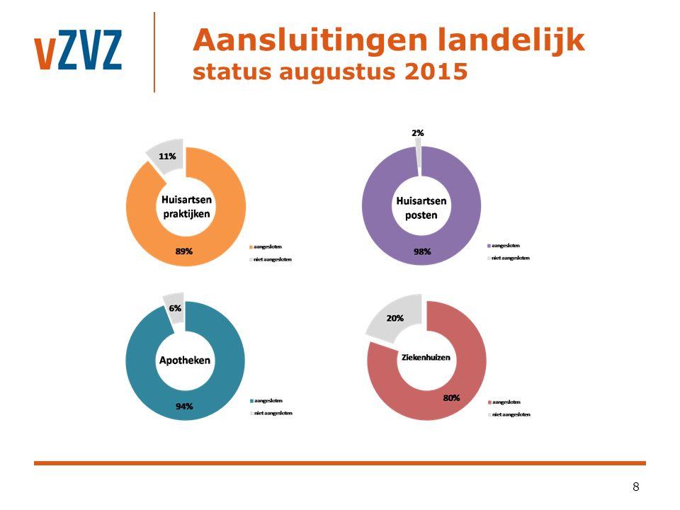 Aansluitingen landelijk status augustus 2015