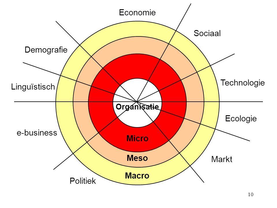 Economie Sociaal Demografie Technologie Linguïstisch Ecologie