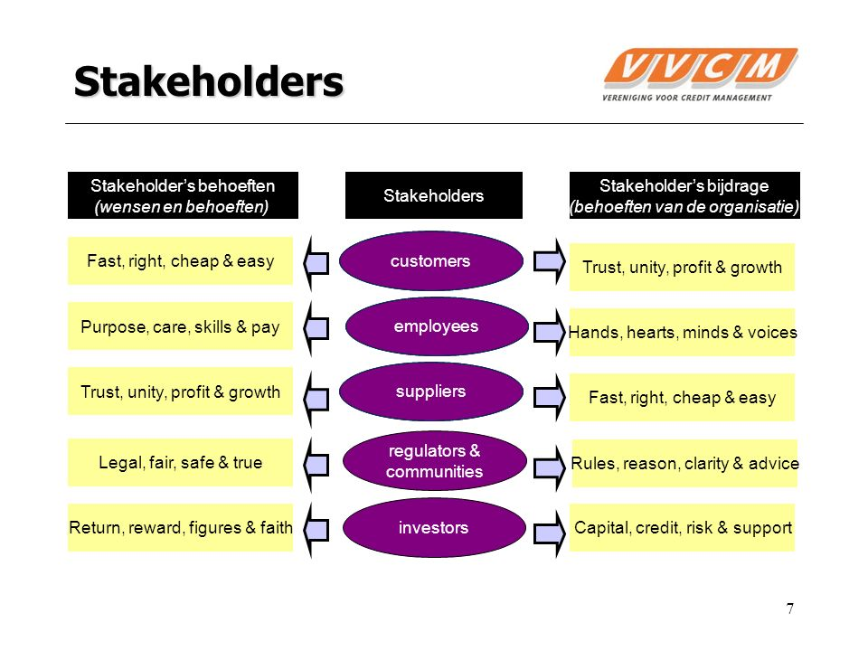 Stakeholders Fast, right, cheap & easy Trust, unity, profit & growth