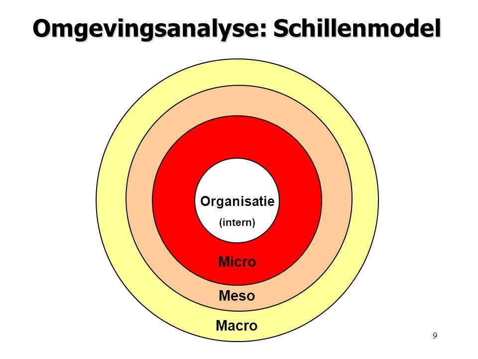 Omgevingsanalyse: Schillenmodel