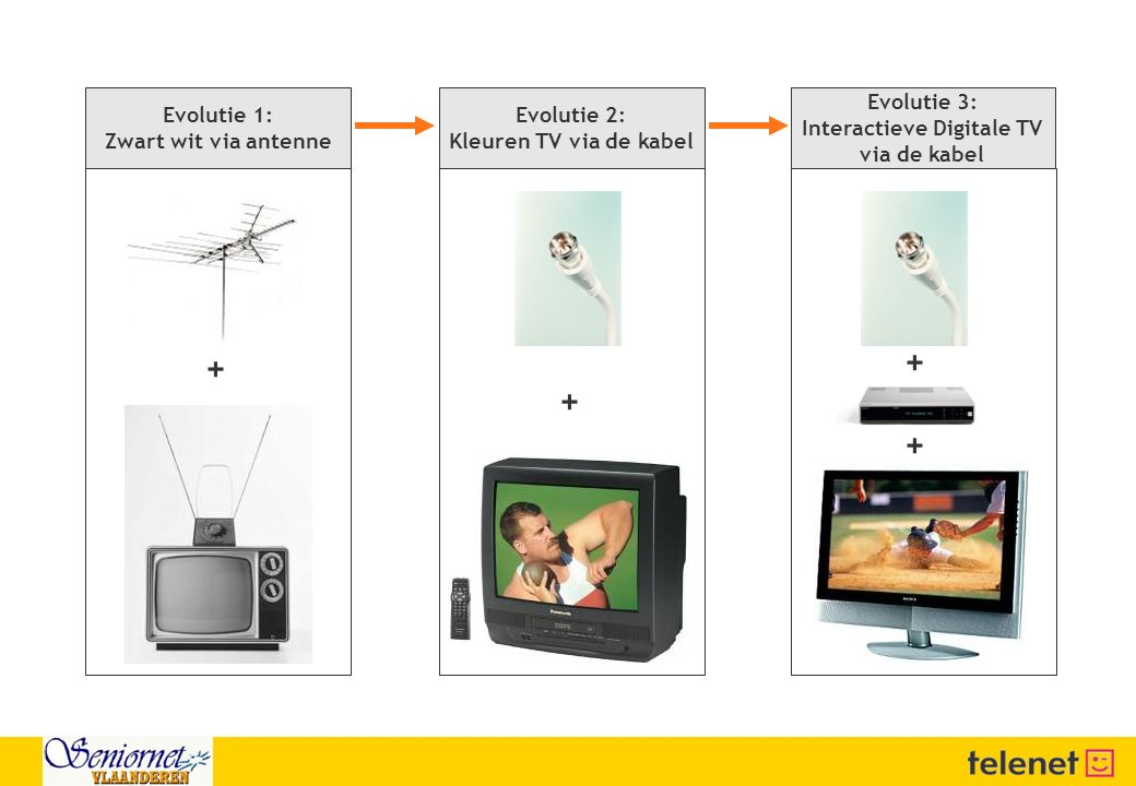Interactieve Digitale TV