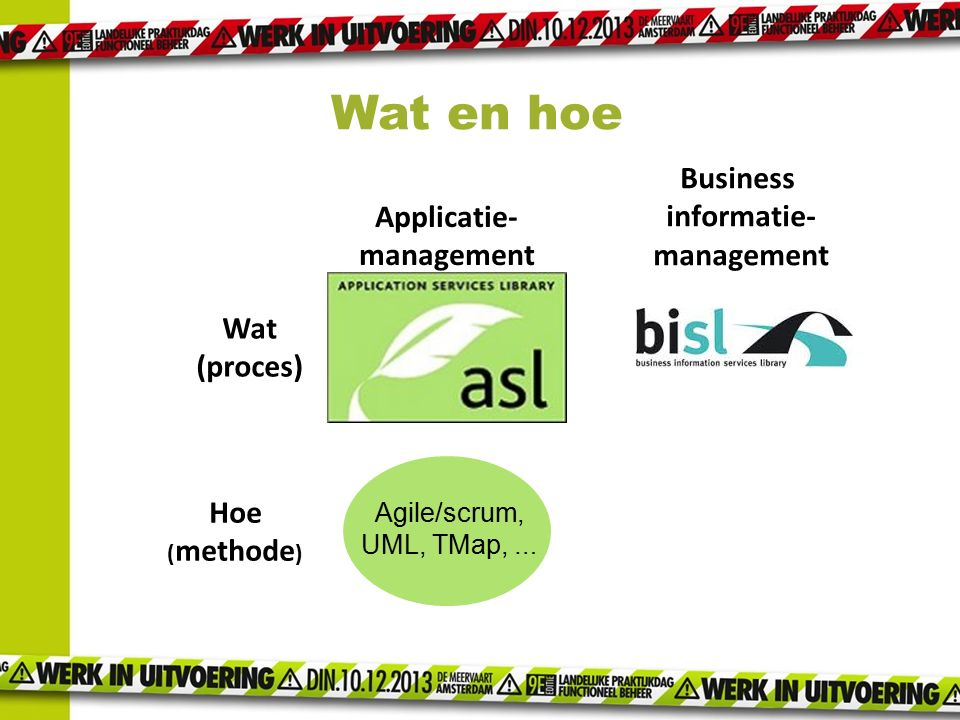 Wat en hoe Business informatie- Applicatie- management management Wat