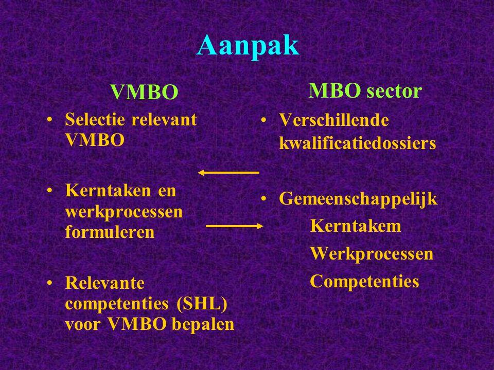 Aanpak VMBO MBO sector Verschillende kwalificatiedossiers