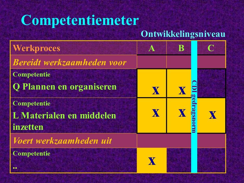 x x x x x x Competentiemeter Ontwikkelingsniveau Werkproces A B C