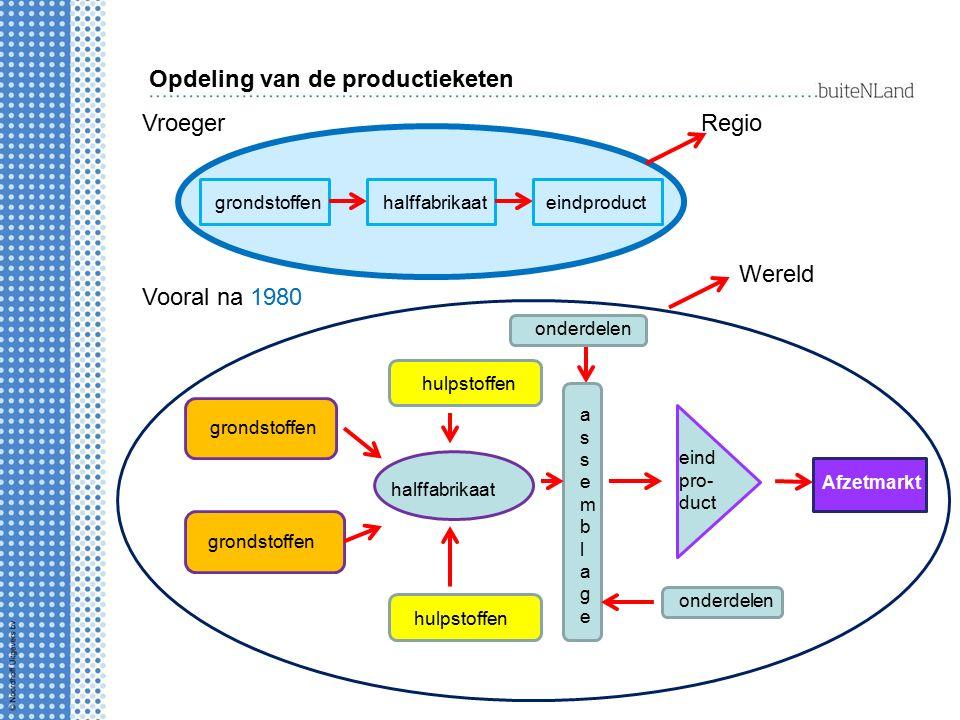 Opdeling van de productieketen