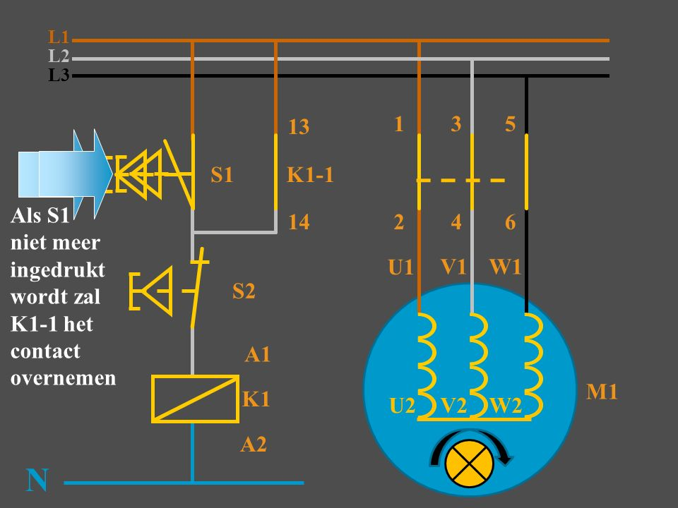L1 L2. L3. 13. 1. 3. 5. S1. K1-1. Als S1 niet meer ingedrukt wordt zal K1-1 het contact overnemen.