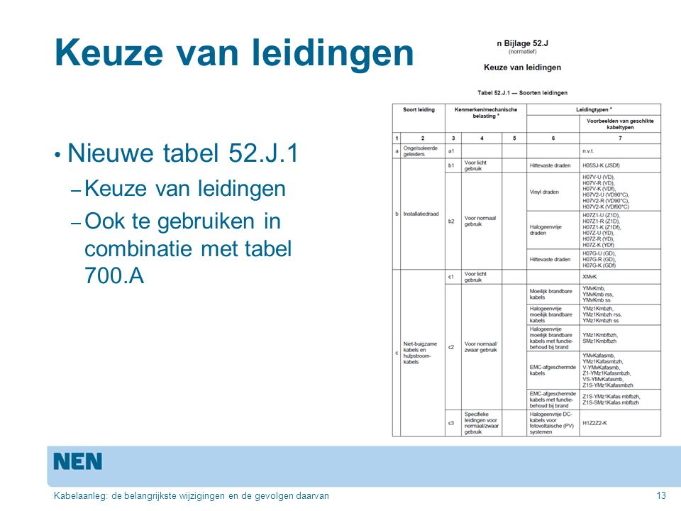 Keuze van leidingen Nieuwe tabel 52.J.1 Keuze van leidingen
