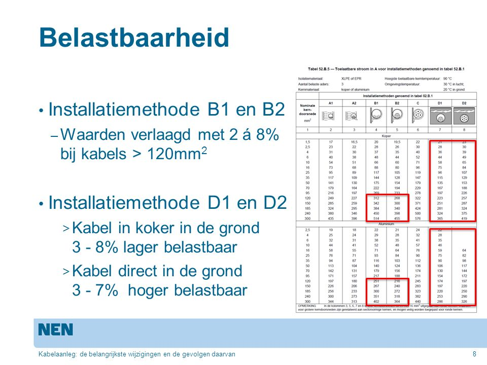Belastbaarheid Installatiemethode B1 en B2 Installatiemethode D1 en D2