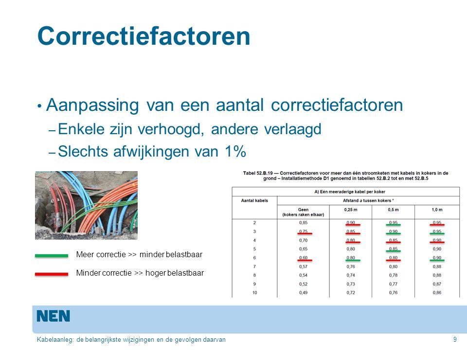 Correctiefactoren Aanpassing van een aantal correctiefactoren