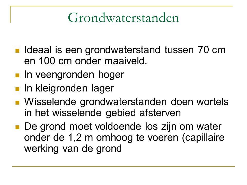Grondwaterstanden Ideaal is een grondwaterstand tussen 70 cm en 100 cm onder maaiveld. In veengronden hoger.