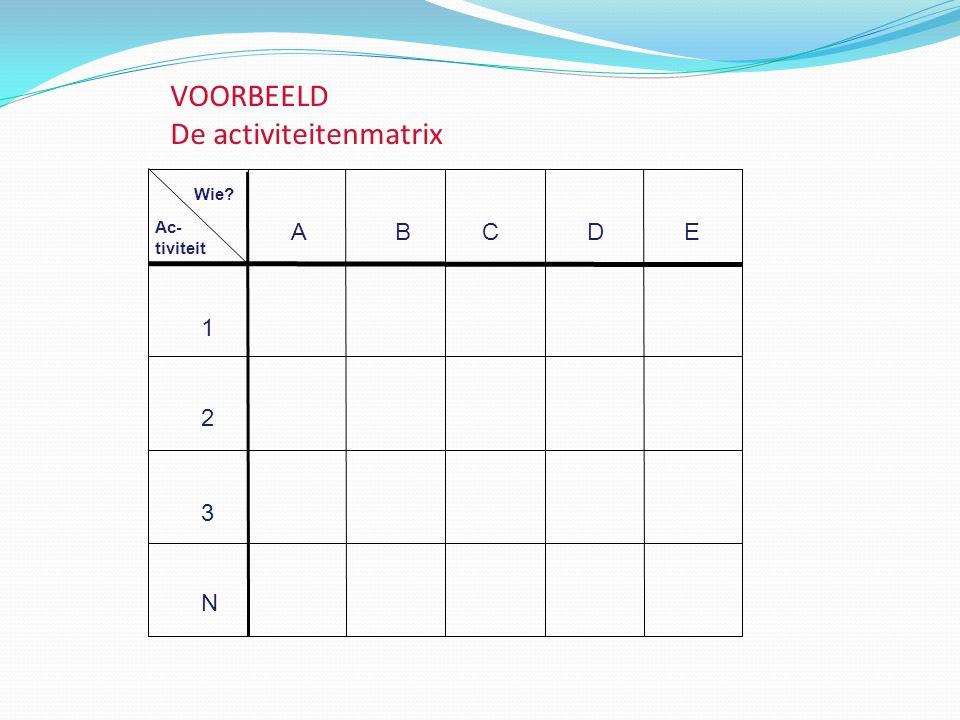 VOORBEELD De activiteitenmatrix