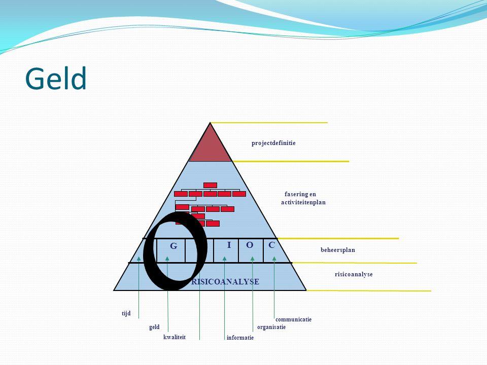 Geld T G K C I O RISICOANALYSE projectdefinitie fasering en