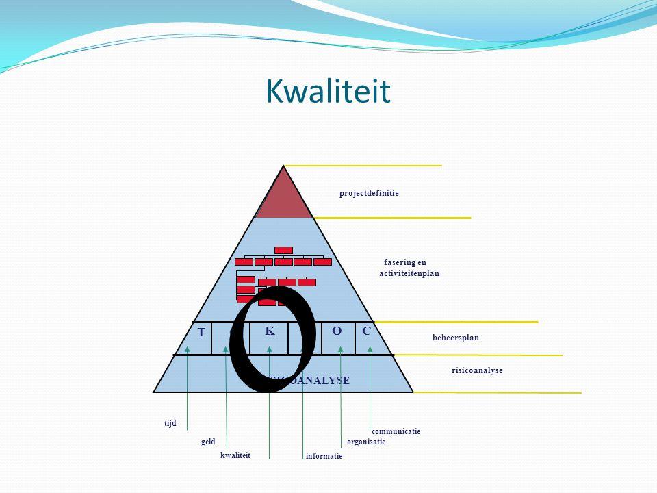 Kwaliteit T G K C I O RISICOANALYSE projectdefinitie fasering en