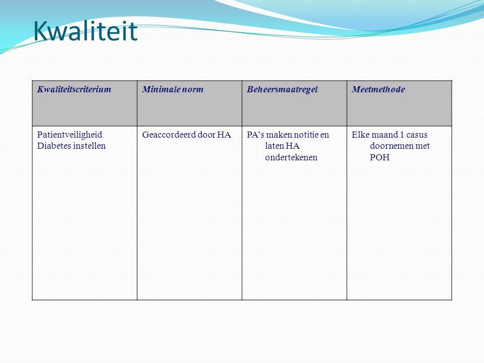 Kwaliteit Kwaliteitscriterium Minimale norm Beheersmaatregel