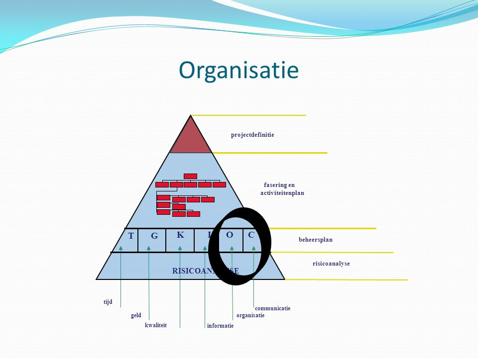 Organisatie T G K C I O RISICOANALYSE projectdefinitie fasering en