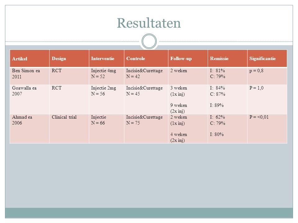 Resultaten Artikel Design Interventie Controle Follow-up Remissie