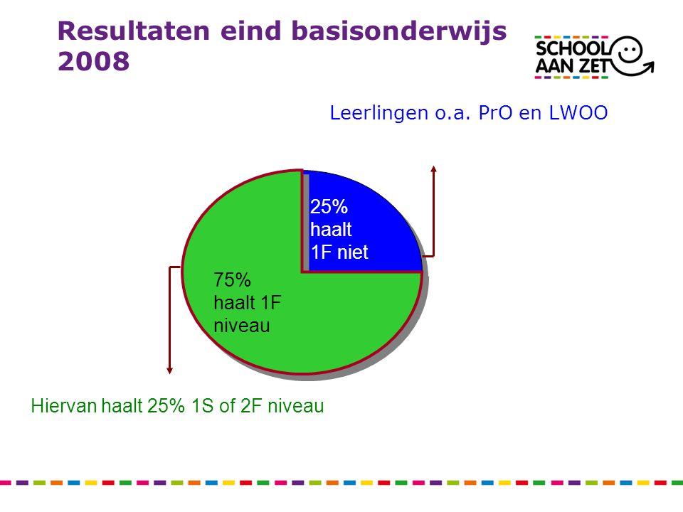 Resultaten eind basisonderwijs 2008